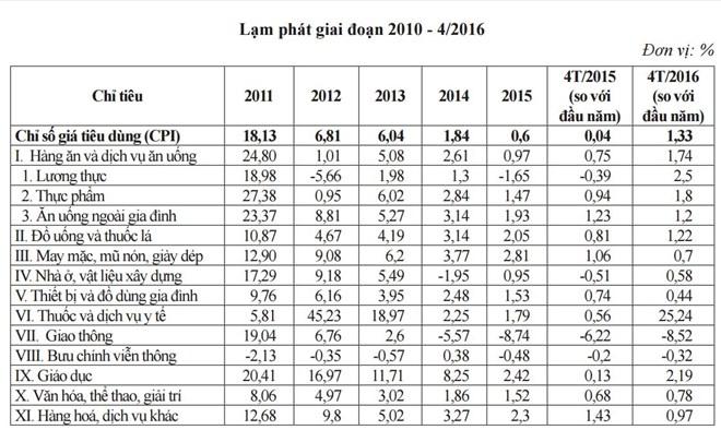 Lạm phát giai đoạn 2010 - 4/2016